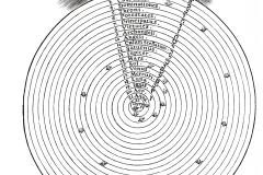 Robert Fludd, Utriusque cosmi, 1617 - domaine public