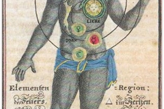 Homme zodiacal, Theosopha Practica, Johann Georg Gichtel, 1696 - domaine public, SL