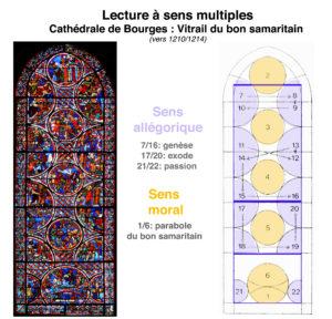 Exemple de lecture d'une oeuvre d'art sacré à sens multiples - le vitrail du bon samaritain, Bourges (1210/1214) - SL